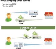 Fast Payday Loans Procure Bucks Hurriedly & Urgently